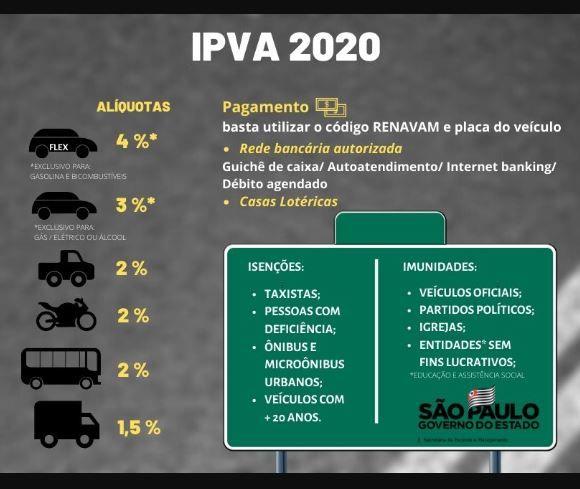 Consulta IPVA 2020 SP / Sefaz / DETRAN SP
