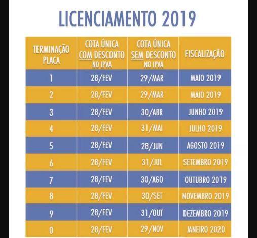 Consulta IPVA SE 2019 / Sefaz / DETRAN SE
