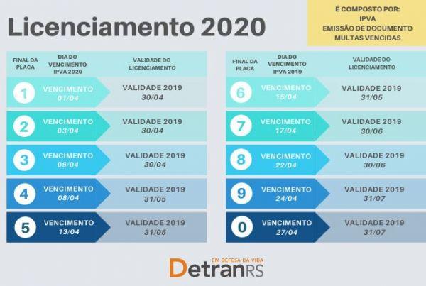 Consulta IPVA 2020 RS DETRAN RS